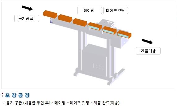 삼성포장기 자동 테이핑 머신 SP100-AT 2