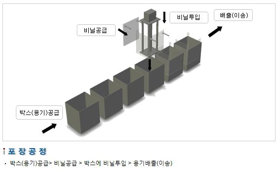 삼성포장기 비닐 자동 투입기 SP-L Series 2