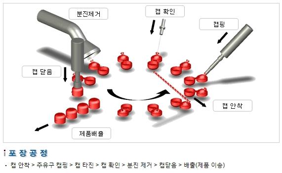 삼성포장기 자동 캡 조립기 SP300- AC 2