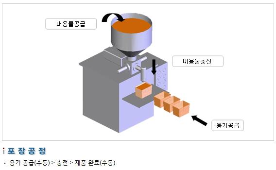삼성포장기 고점도용 충전기 SP1000-(A) V 2