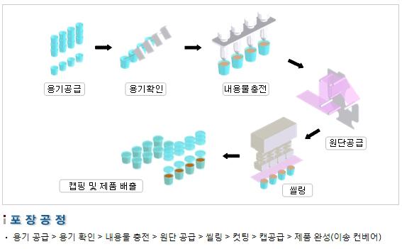 삼성포장기 유제품 자동 포장 설비 SP3000-F 2