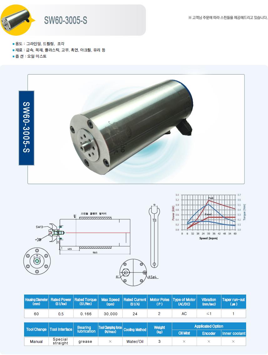 삼우하이테크  SW60-3005-S 1
