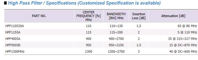 Sangshin Elecom LC Filters  4