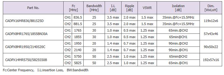Sangshin Elecom Cavity Filters  1