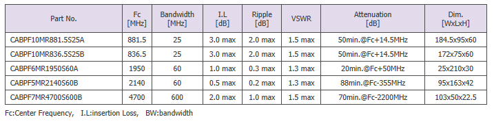 Sangshin Elecom Cavity Filters  2