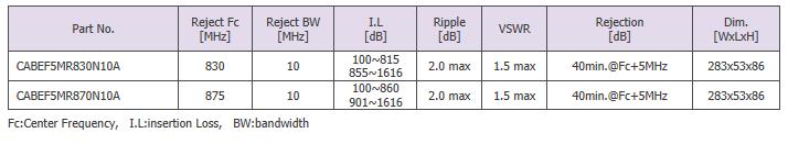 Sangshin Elecom Cavity Filters  3