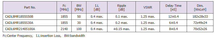 Sangshin Elecom Cavity Filters  4