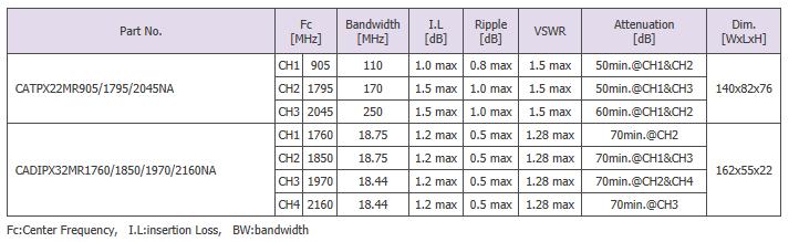 Sangshin Elecom Cavity Filters  5