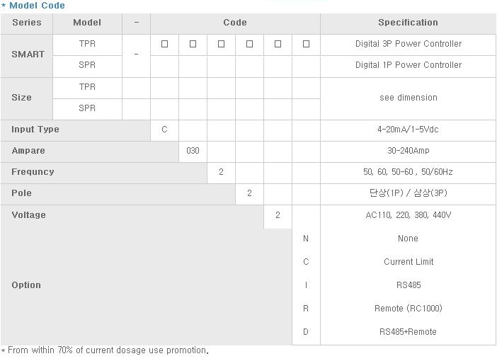 SANUP ELECTRIC Single Phase Digital Power Controller SMART-SPR 2