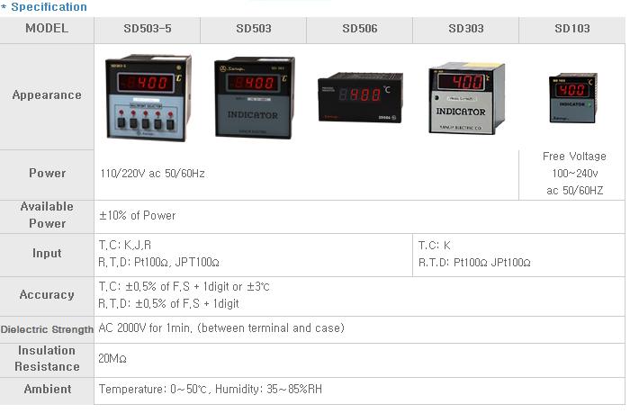 SANUP ELECTRIC Digital Temp. Indicator SD Series