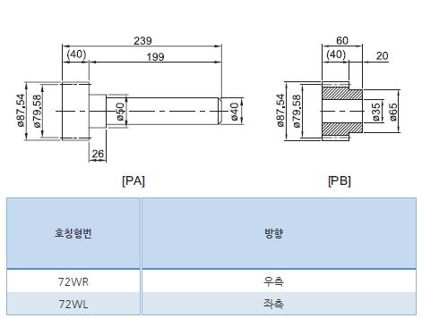 (주)에스비씨리니어 케리지 옵션-피니언 기어 72WR, 72WL