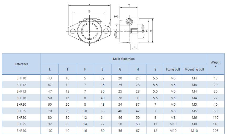 SBC LINEAR Compact type Ball Bushing SHF