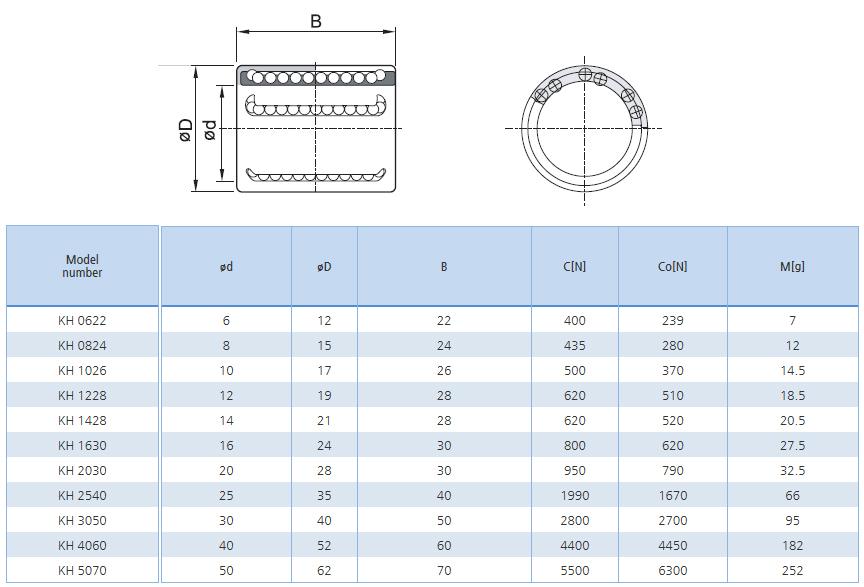 SBC LINEAR Compact type Ball Bushing KH