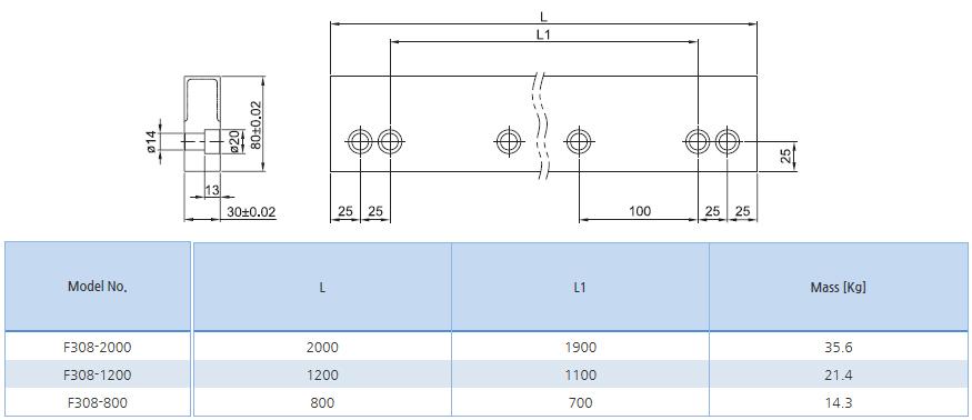 SBC LINEAR Flat Rail F308