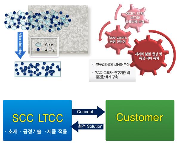 SCC(주) LTCC