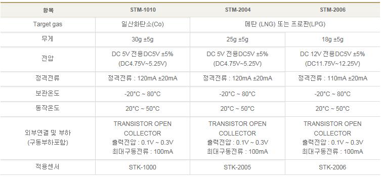 (주)센텍코리아 내장형 경보기 STM Series 1