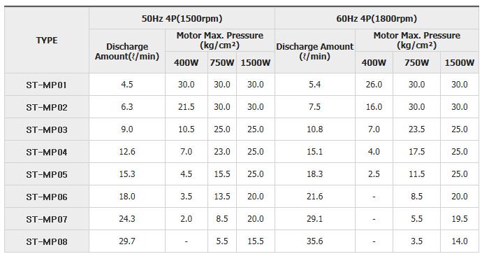 (주)센텍기술 원심 펌프 STMP-Series