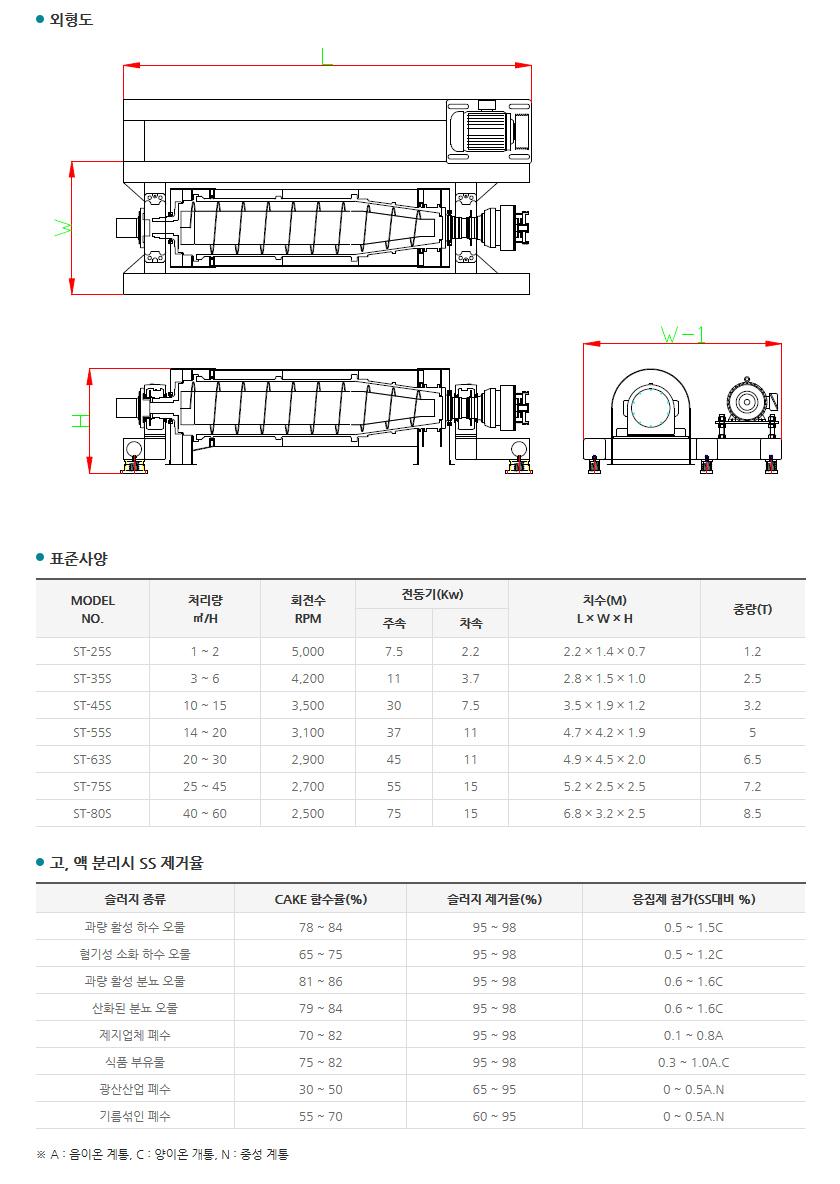 (주)센텍기술 2상 원심탈수기 ST-Series 1