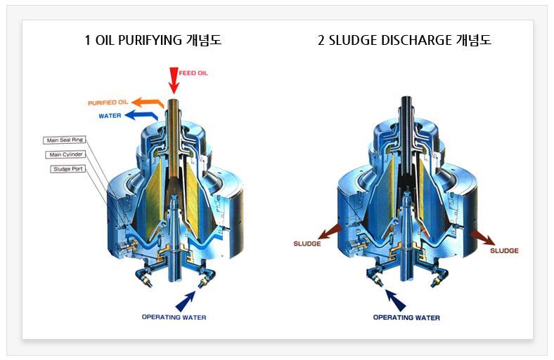 (주)센텍기술 디스크형 원심분리기 STD-Series, STDN-Series