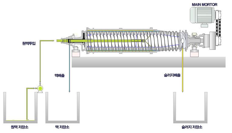 (주)센텍기술 2상 원심탈수기 ST-Series