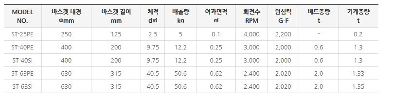 (주)센텍기술 필러형 원심분리기 STE/I-Series 1