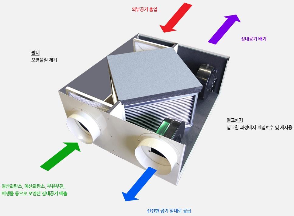 서번산업엔지니어링(주) 공기순환기  1