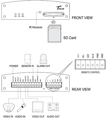 Seorim Technology 1CH Ruggedized H.264 DVR AKR-70T 1