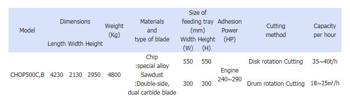 Serim Chopmill Self-Propelled CHOP 500C,B