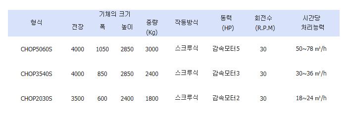 (주)세림쵸프밀 선별기 CHOP 5060S