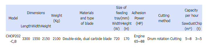 Serim Chopmill Portable CHOP 202-C,B