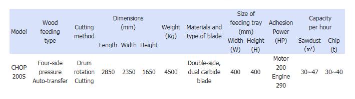 Serim Chopmill Fixed CHOP 200S