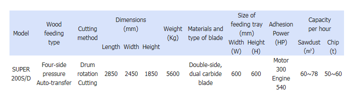 Serim Chopmill Fixed SUPER 200S/D