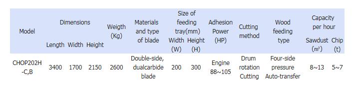 Serim Chopmill Portable CHOP 202H-C,B