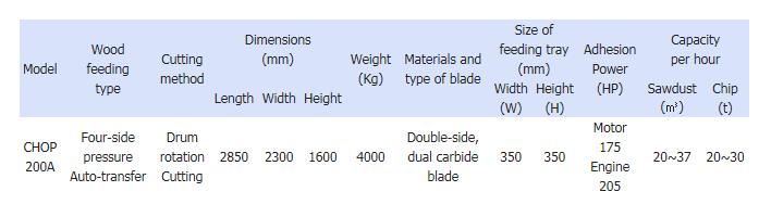 Serim Chopmill Fixed CHOP 200A