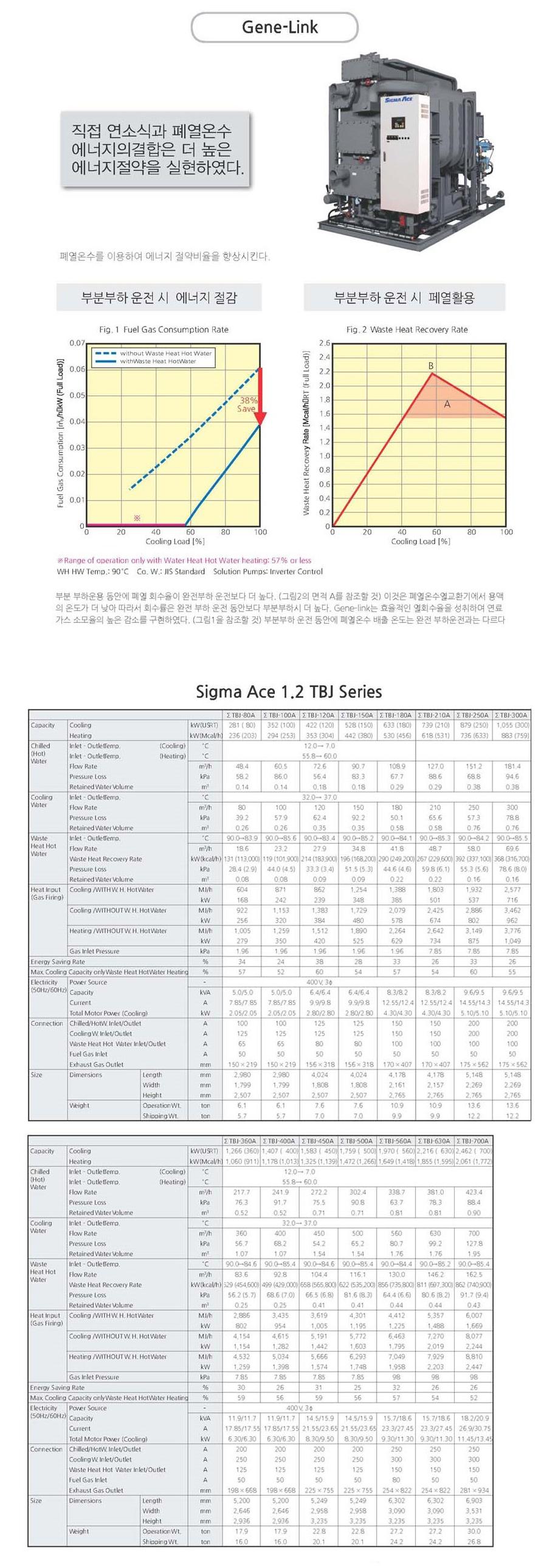 (주)세원기연 Gene Link 흡수식 냉동기 TBJ, TUJ