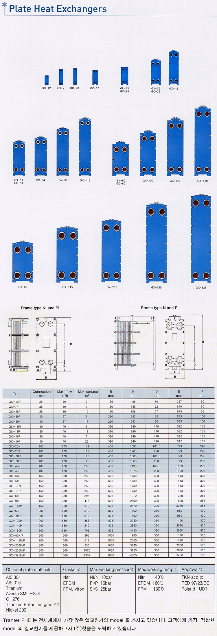 Seyoung Petro Filter Corporation Plate Heat Exchanger