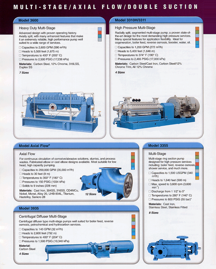 Seyoung Petro Filter Corporation Multi Stage Pump