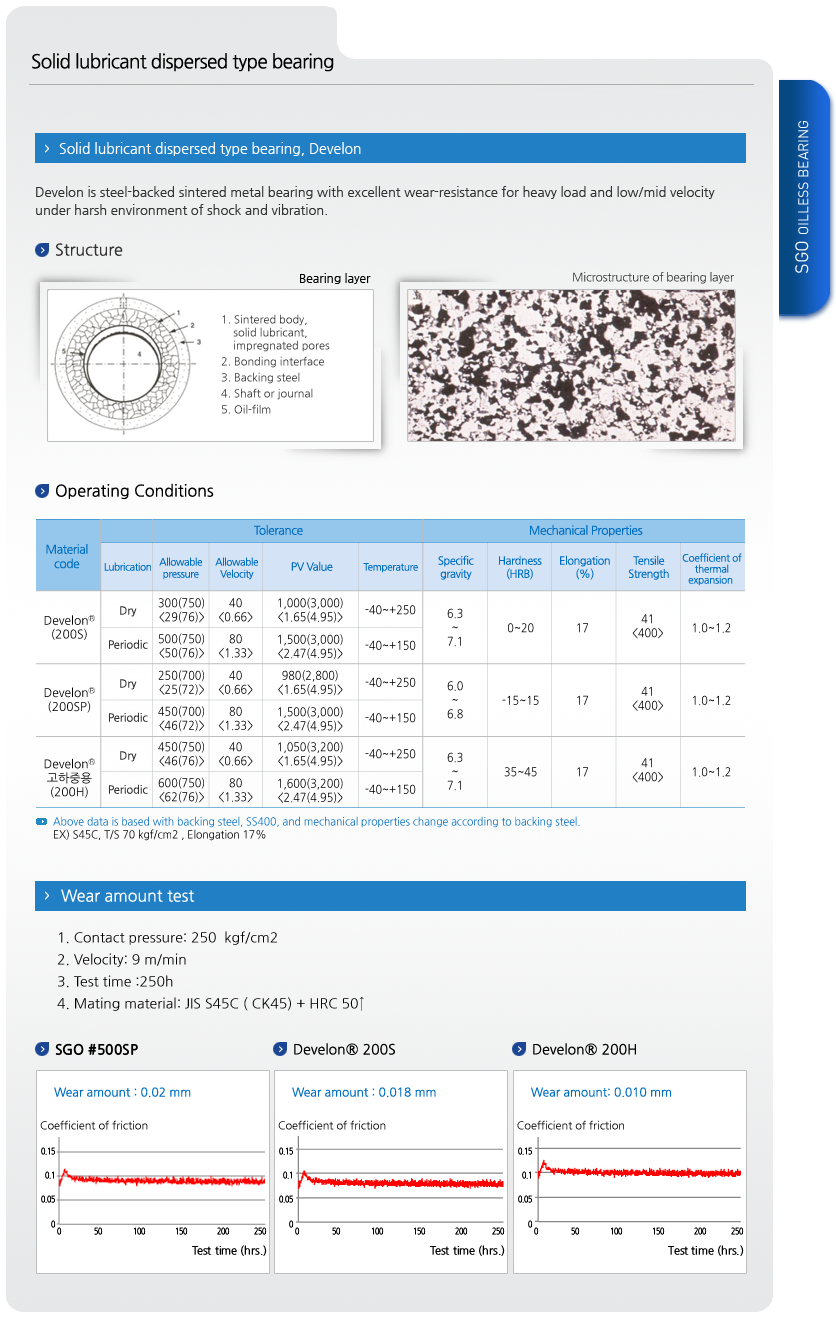 SGO Solid Lubricant Dispersed Type Bearing Develon®