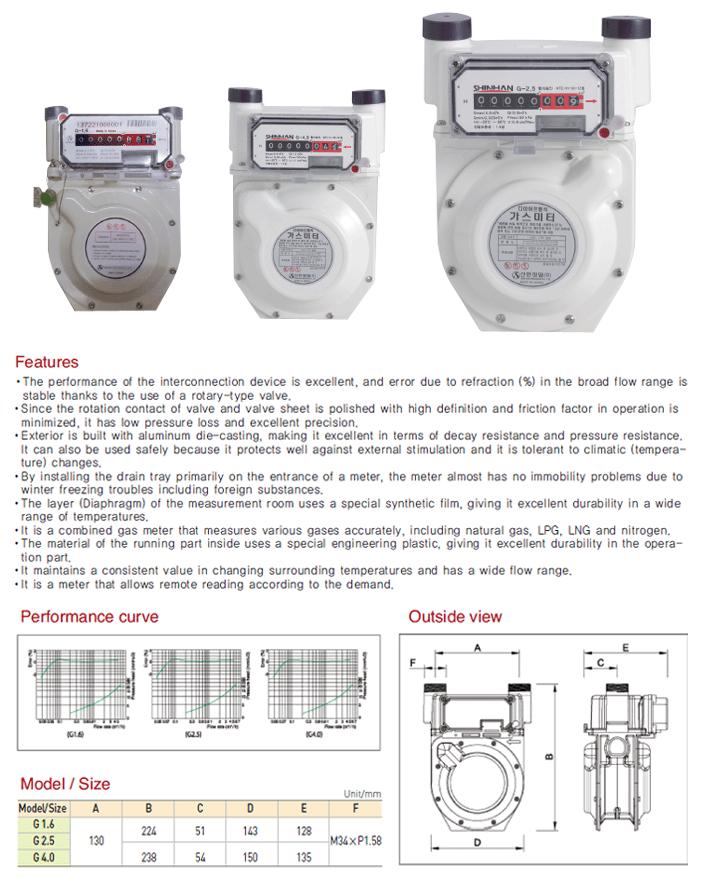 Shinhan Precision Diaphragm Gas Meter