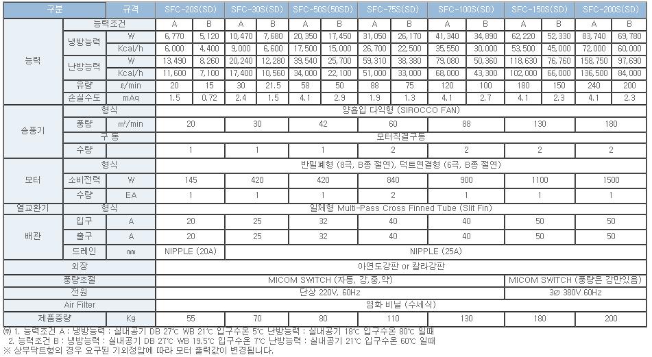 신우공조(주)  SFC-S(SD)-Series 1