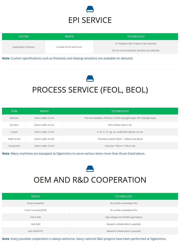 Sijiteuronikseu Co. , Ltd. FAB Service