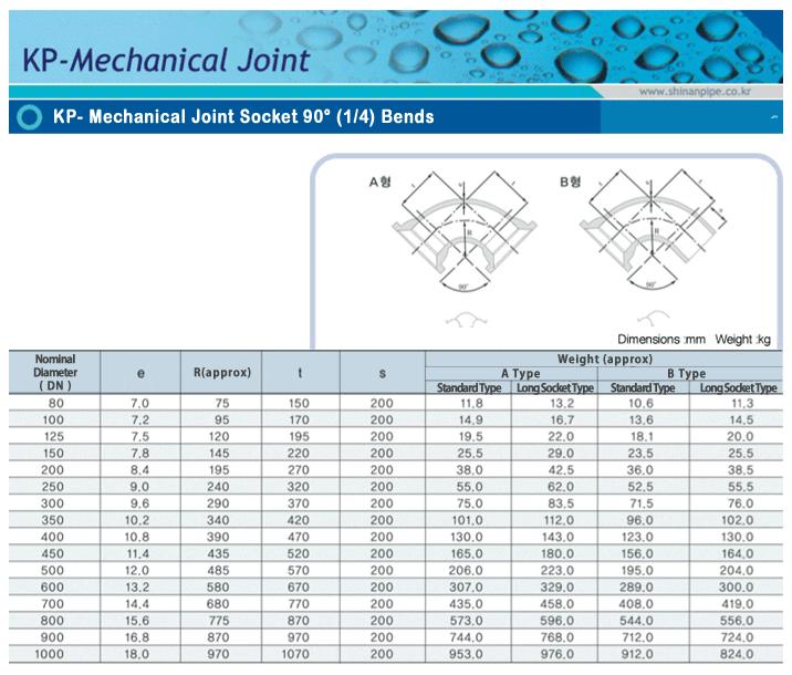 SIN AN CAST IRON KP-Mechanical Joint Socket 90°(1/4) Bends