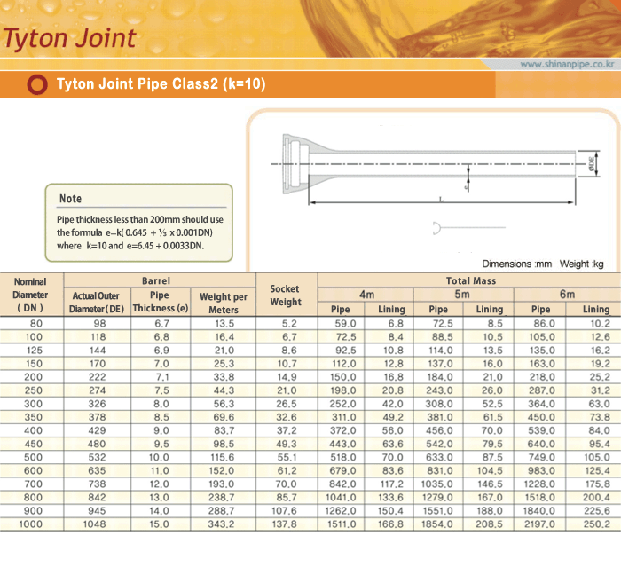 SIN AN CAST IRON Tyton Joint Pipe Class 2(K=10)