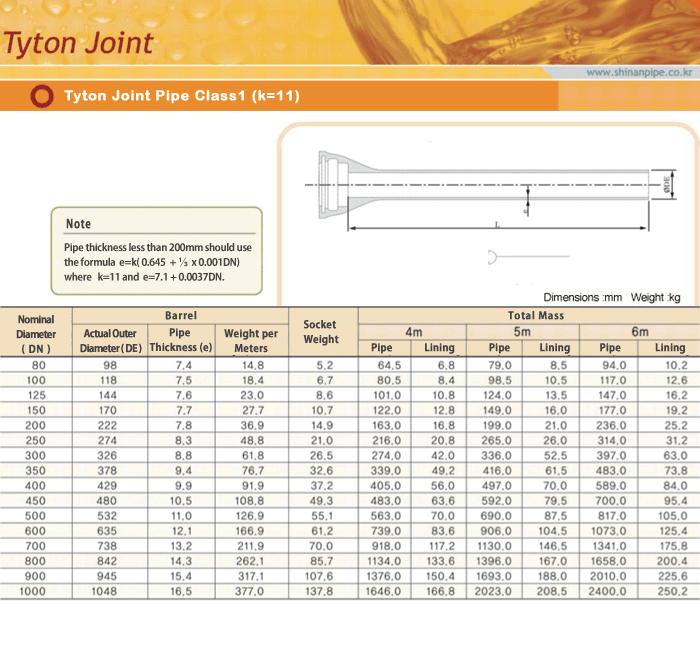 SIN AN CAST IRON Tyton Joint Pipe Class 1(K=11)