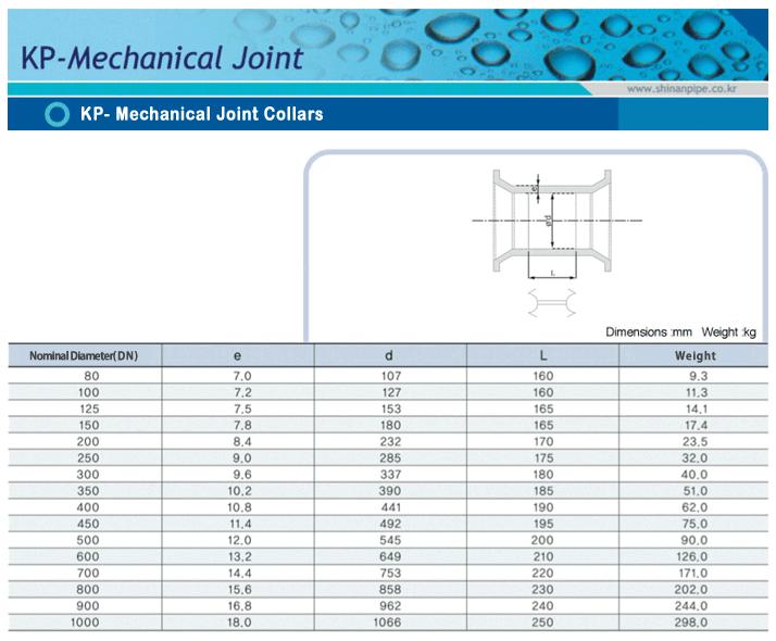 SIN AN CAST IRON KP-Mechanical Joint Collars