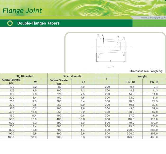 SIN AN CAST IRON Double-Flanges Tapers
