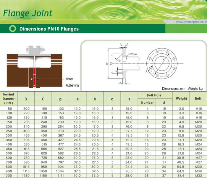 SIN AN CAST IRON Dimensions PN10 Flanges