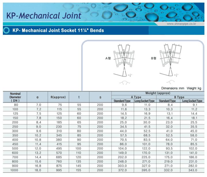 SIN AN CAST IRON KP-Mechanical Joint 11¼° Bends