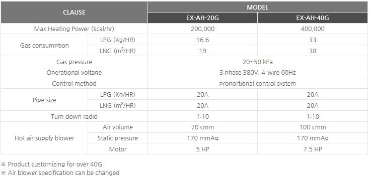 Sinsung Ener-tech Explosion-proof type gas hot air blowers EX-AH-20G/40G