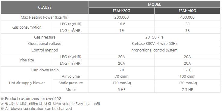 Sinsung Ener-tech Clean gas hot air blowers FFAH-20G/40G